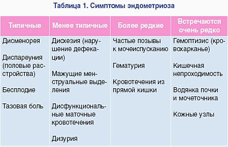 Заболевание эндометриоз