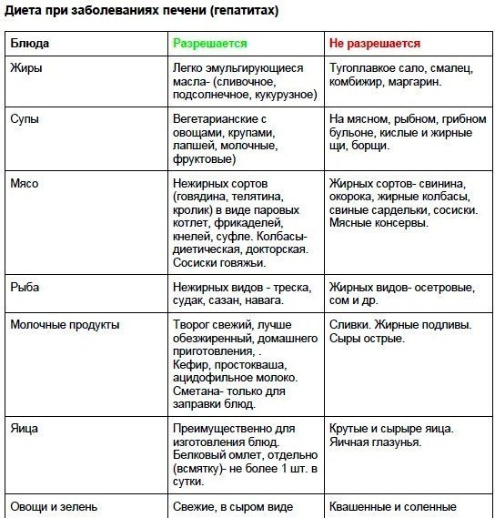 Заболела Печень Диета. Что можно и чего нельзя на диете для здоровья печени — таблица продуктов