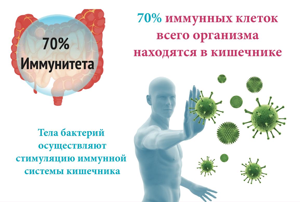 Повышение иммунитета у взрослых