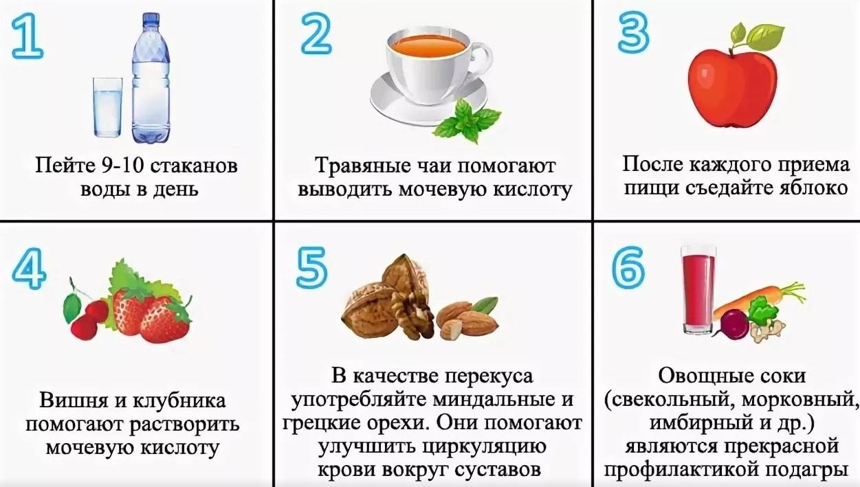 Яндекс диета при подагре