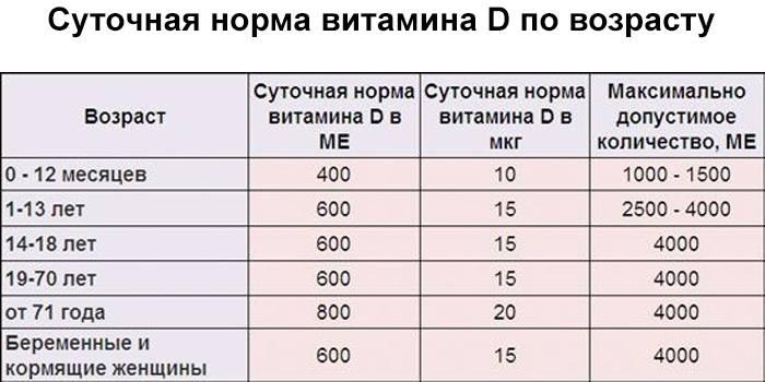 Уровень витамина Д в крови