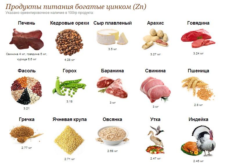 Как принимать витамин цинк